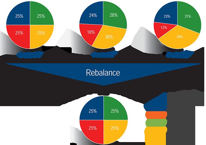 What Is The Optimal Portfolio Rebalancing Strategy?