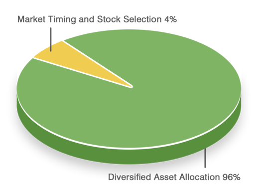 Tribeca Financial LLC Asset Allocation Chart